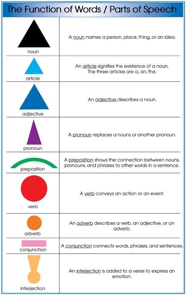 grammar symbols chart