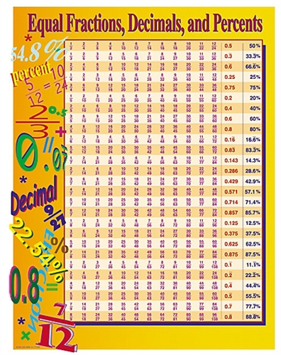 Materials Equal Fractions Decimals  Percents Chart