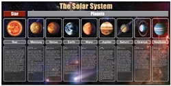The Solar System Detailed Chart