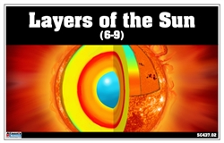 Layers of the Sun (Nomenclature Cards)