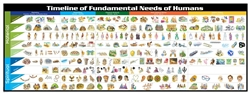 Timeline of Fundamental Needs of Humans